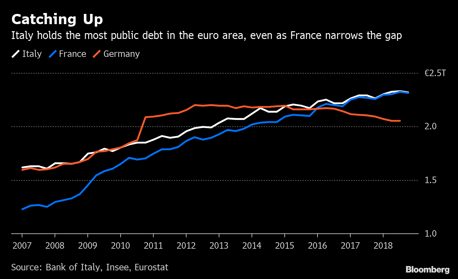Public Debt - Italy vs. France and Germany